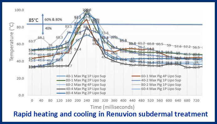 Renuvion Rapid Heating & Cooling Graph